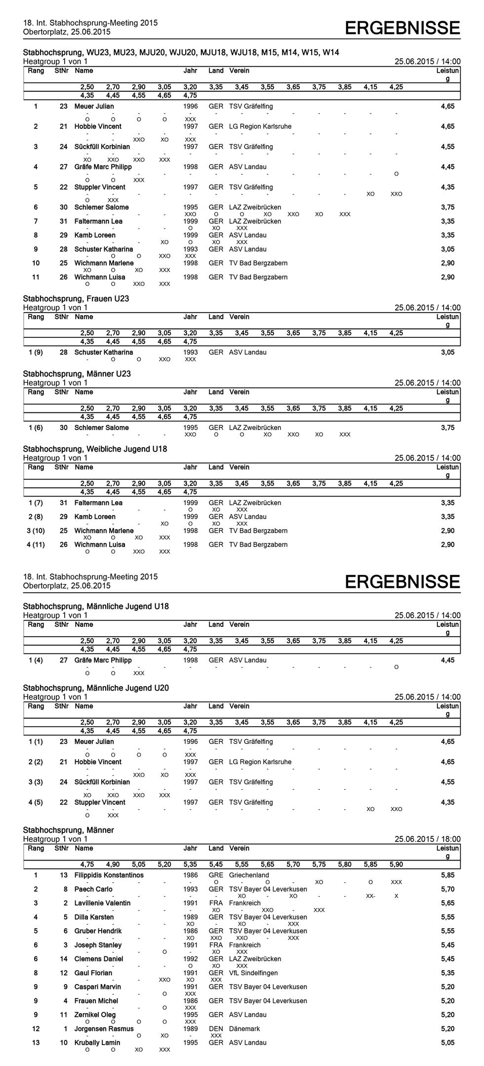 Ergebnisse-2015-